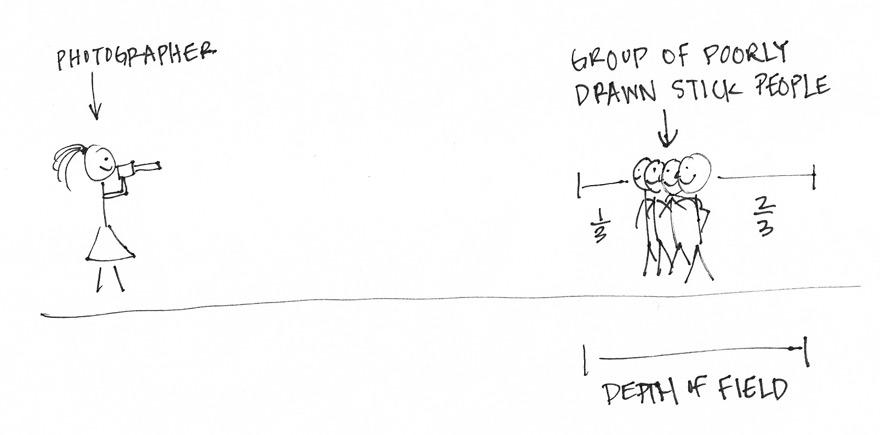 understanding depth of field